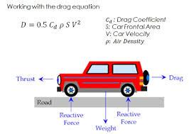 نیروی مقاومت هوا بر چه نوع خودروهایی اثر کمتری دارد؟ 2